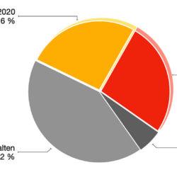 Umfrage 2020 und 2021