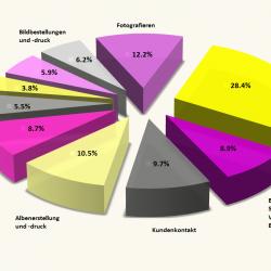 Chart outsourcing Bildbearbeitung Fotografie