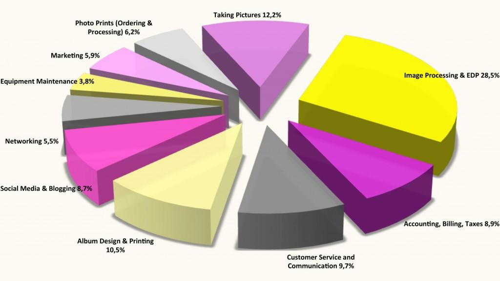 Outsourcing der Bildbearbeitung, Zeitaufwand der Fotografen